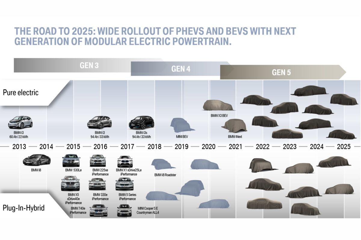 Модельный ряд BMW претерпит серьезные изменения 2