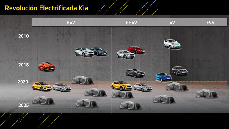 Kia представит 16 электромобилей в течение шести лет 1