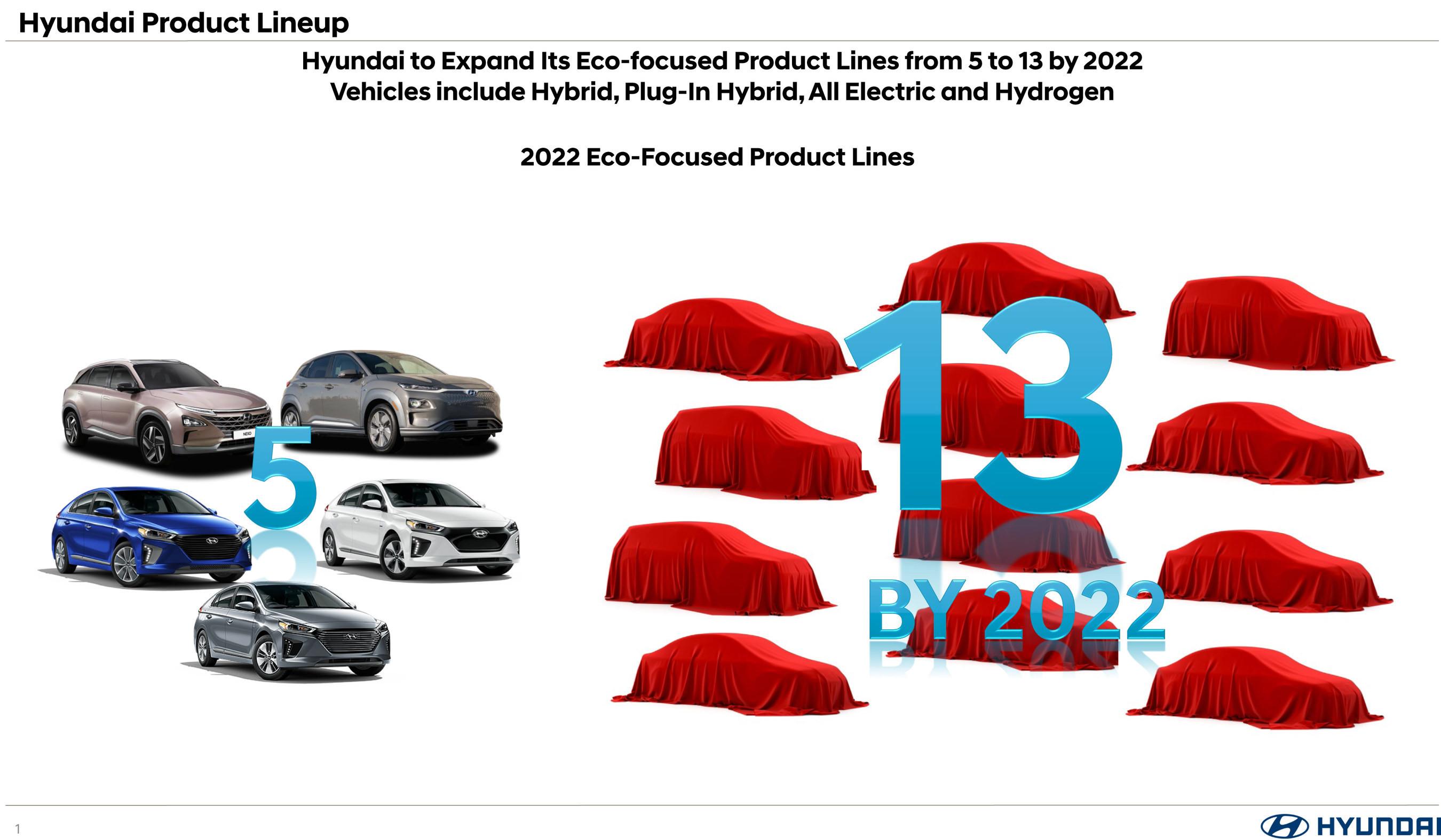 Hyundai обещает много новых моделей 1