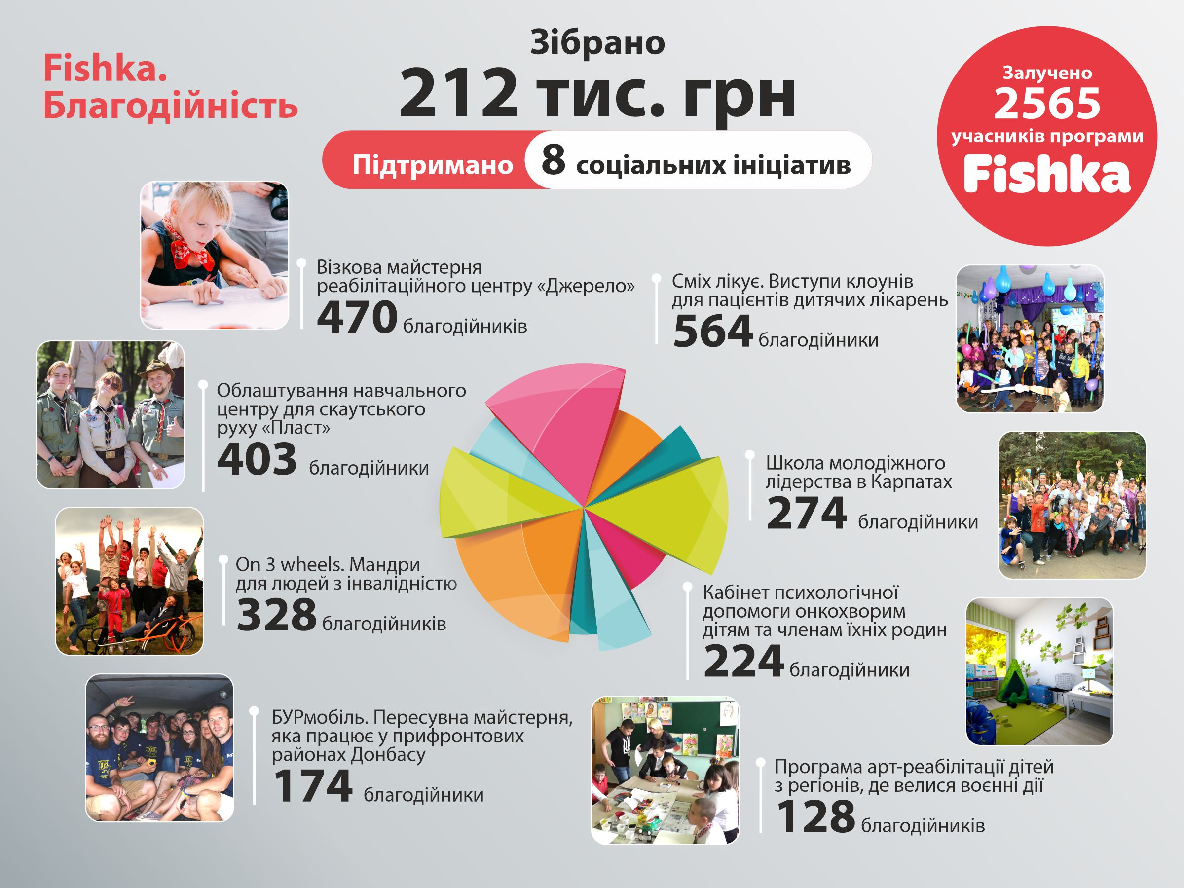 Участники программы лояльности Fishka поддержали 8 социальных инициатив 1