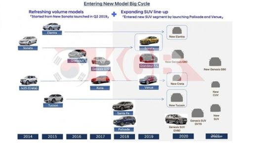Компания Hyundai раскрыла свои планы по выпуску новых авто 1