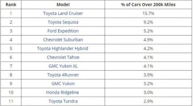 Названы автомобили, которые с легкостью преодолеют 300 тысяч километров 1