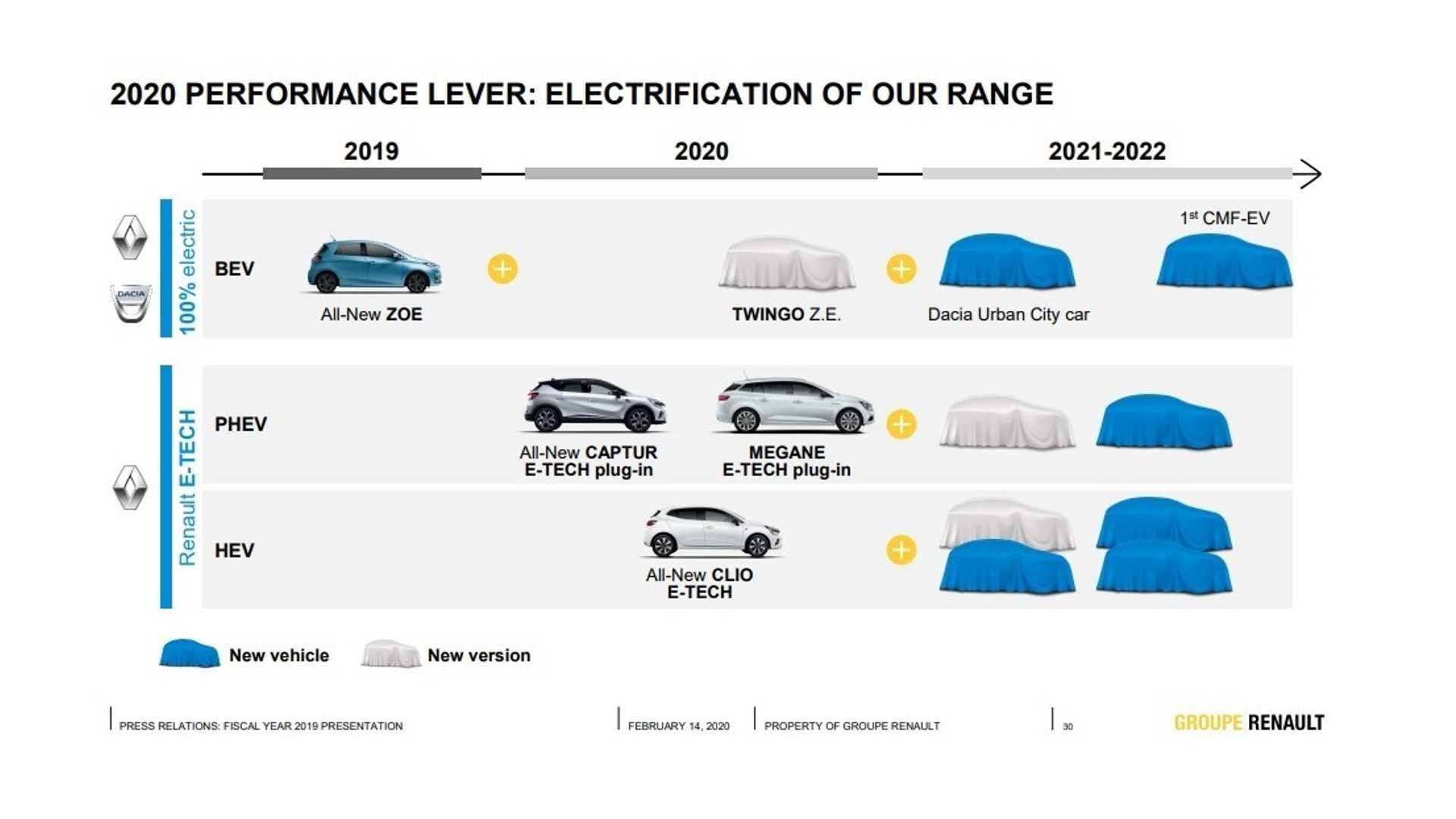 Компания Dacia презентует городской электрокар 1