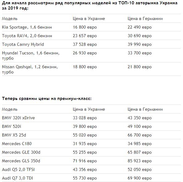 Жители ЕС могут начать гнать автомобили из Украины 1