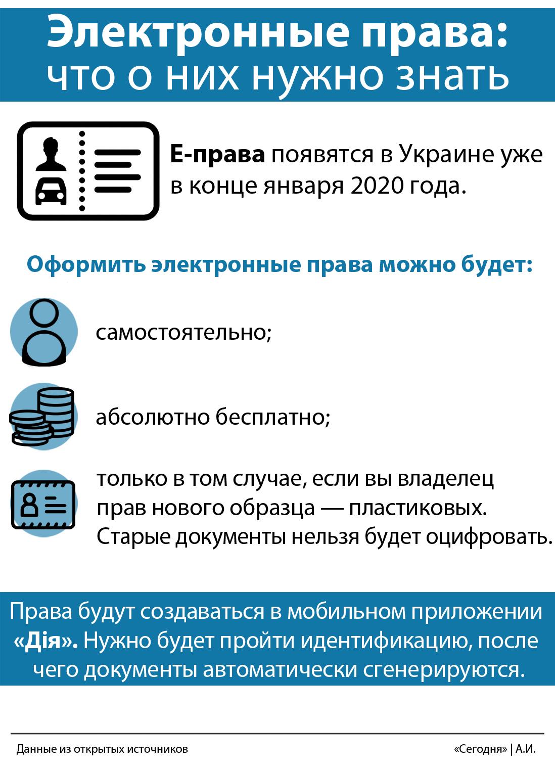 В Украине полноценно заработают электронные водительские права 1