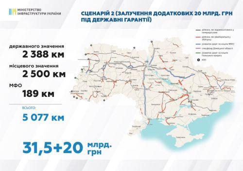 Сколько дорог отремонтируют в Украине в 2020 году 1