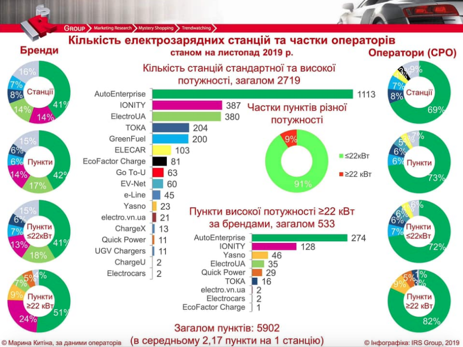 Сколько в Украине электромобилей приходится на одну зарядную станцию 1