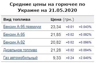 В Украине дорожает автомобильное топливо 1