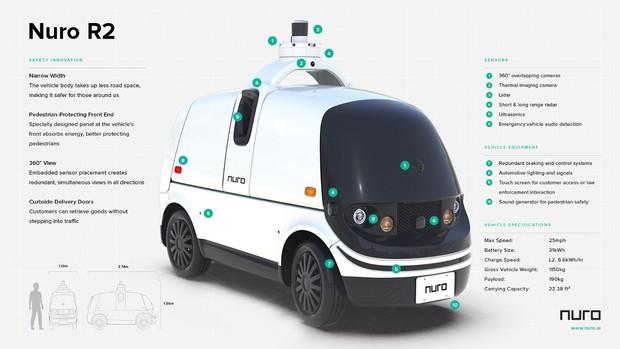 В США разрешили доставлять еду с помощью беспилотных автомобилей 1