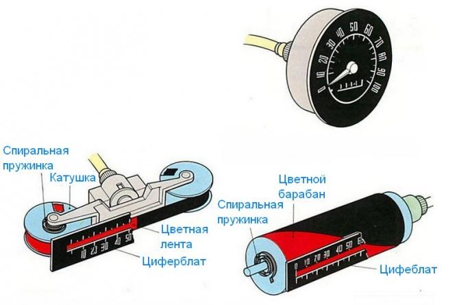 Как работает спидометр? 2
