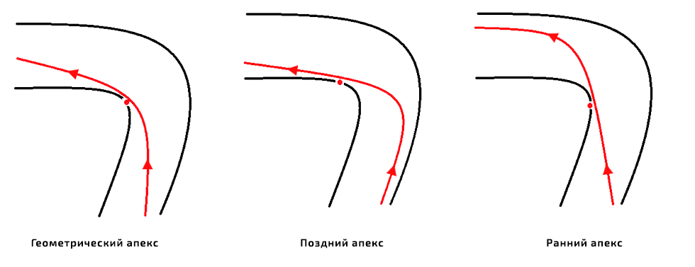 Что такое апекс поворота, и чем он важен для повседневного вождения 1