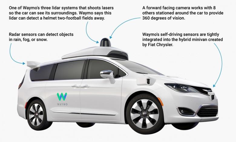 Компания Waymo избавится от водителей 1