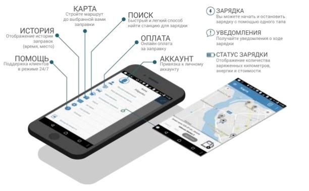 В Украине разработано мобильное приложение для быстрого поиска электрозаправки 1