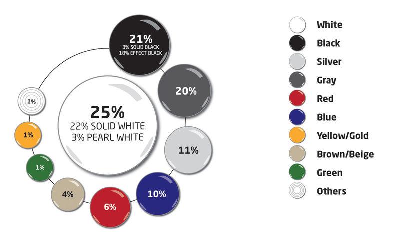 Эксперты назвали самые популярные цвета автомобилей 2