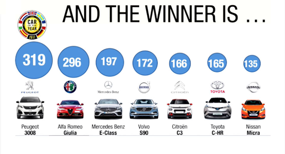 Сегодня объявят победителей премии «Европейский автомобиль года» 2
