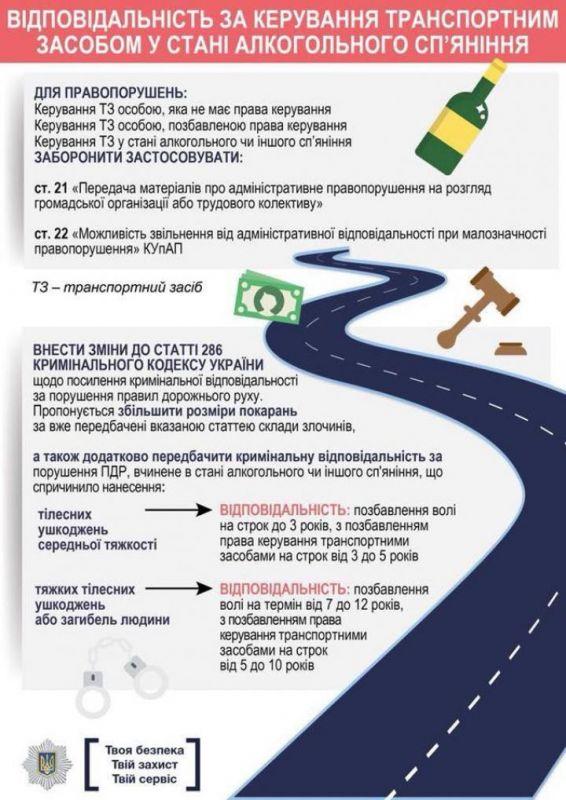 Каких штрафов больше всего боятся украинские водители 2