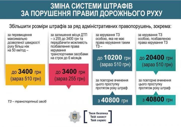 Каких штрафов больше всего боятся украинские водители 1