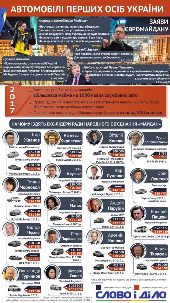 Какие автомобили предпочитают представители украинской элиты 1