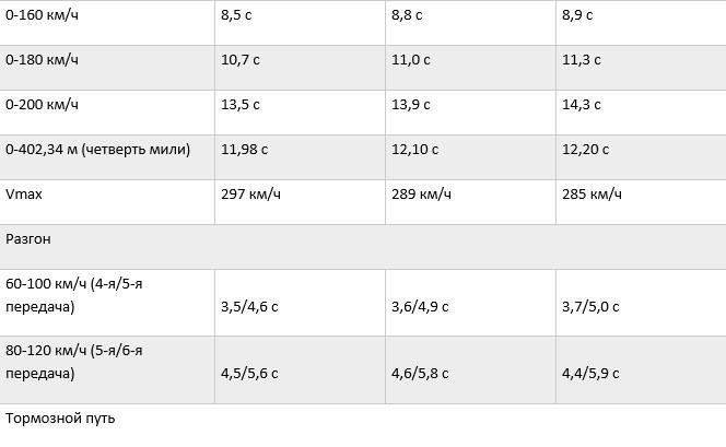 «Бой века»: сравнительный тест-драйв Porsche 718 Boxter S TTP и MTM 8