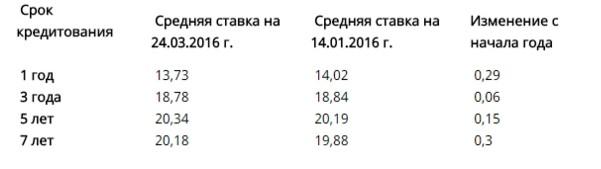 В Украине снижаются ставки по автокредитам 1