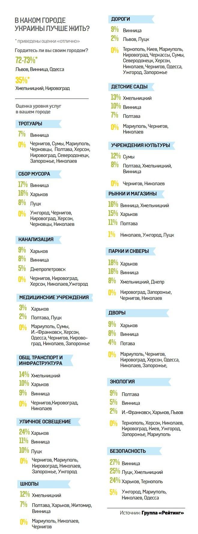 Украинцы оценили качество дорог в разных городах страны 1