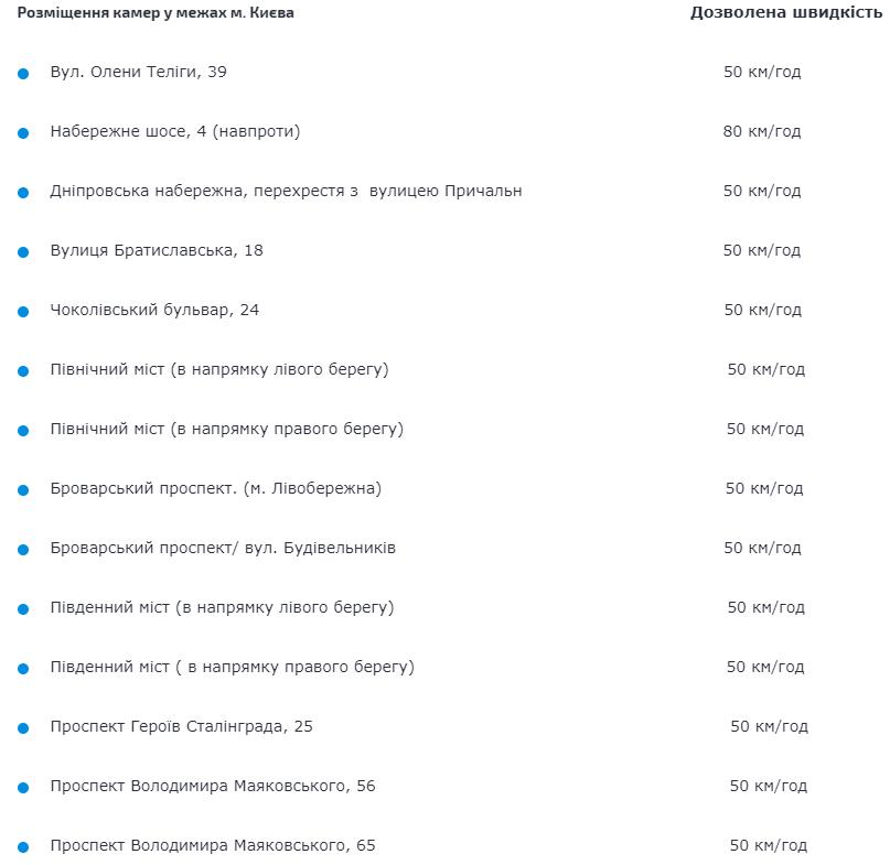 МВД опубликовало список мест размещения камер автоматической фиксации превышения скорости (адреса) 2