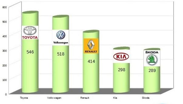 Марка Toyota – лидер продаж новых авто в Украине 1