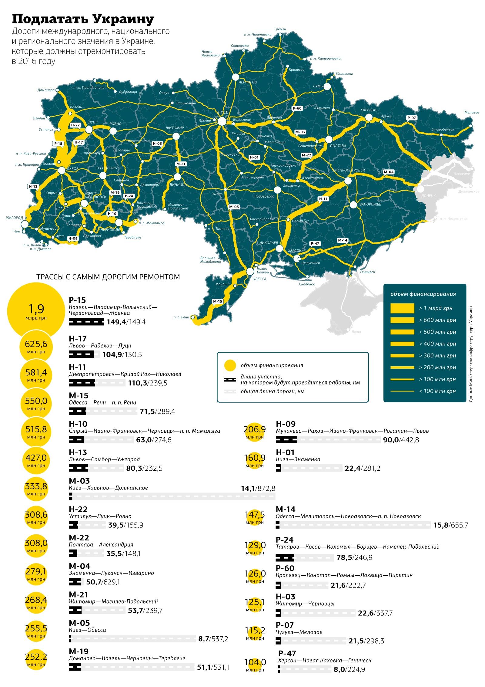 В Украине только три процента дорог в пригодном состоянии 1