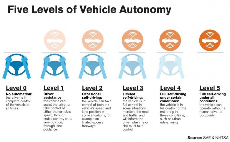 Toyota призывает привести беспилотные автомобили к единым стандартам 2