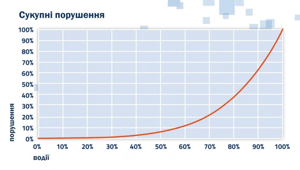 Украинских водителей будут тестировать по «венской методике» 1