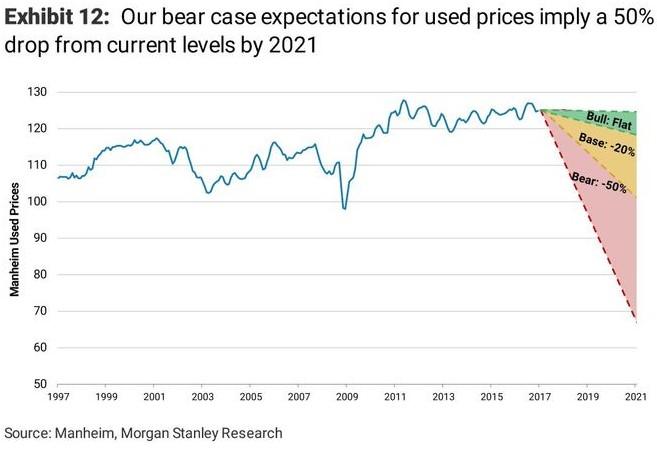 Цены на подержанные автомобили будут стремительно падать 1