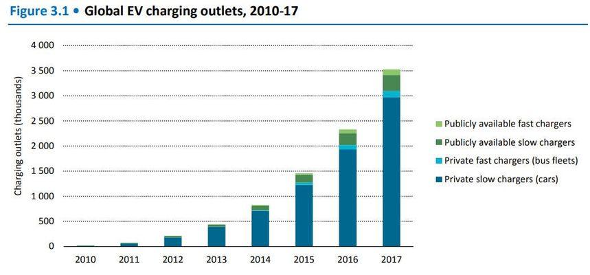 Сколько электромобилей продается в мире 2