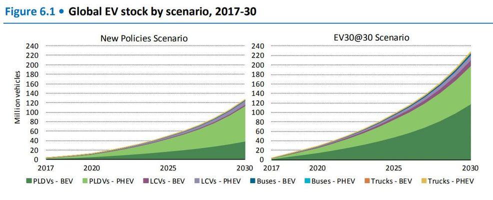 Сколько электромобилей продается в мире 3