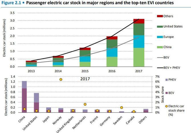 Сколько электромобилей продается в мире 1