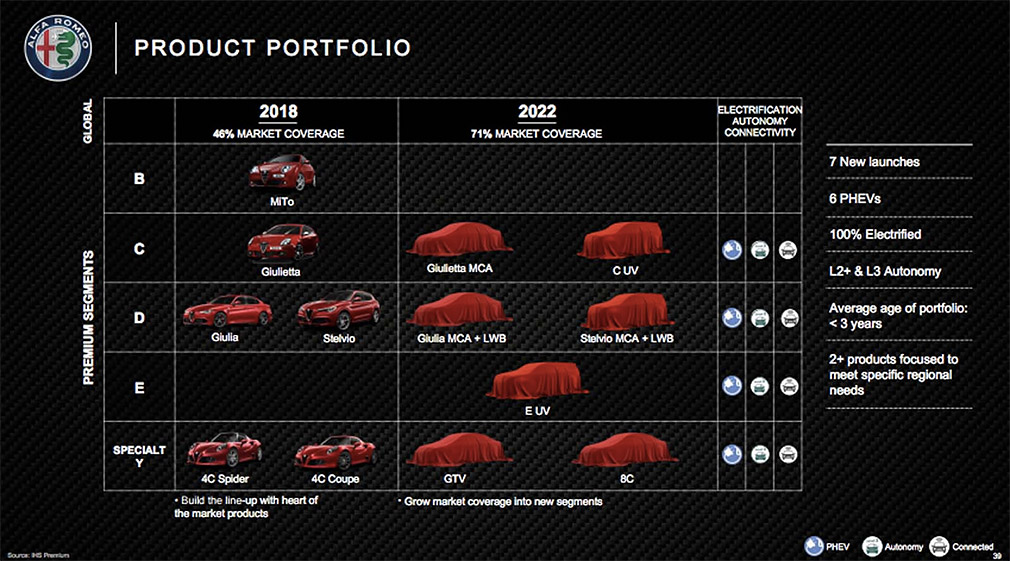 Alfa Romeo возродит легендарная имена GTV и 8C 2