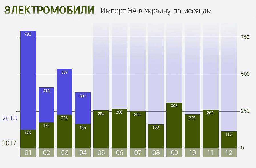 Электромобили в Украине теряют популярность 1