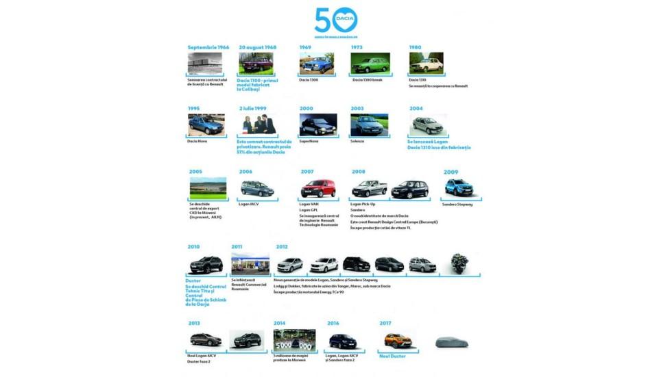 У марки Dacia появится новая модель 1