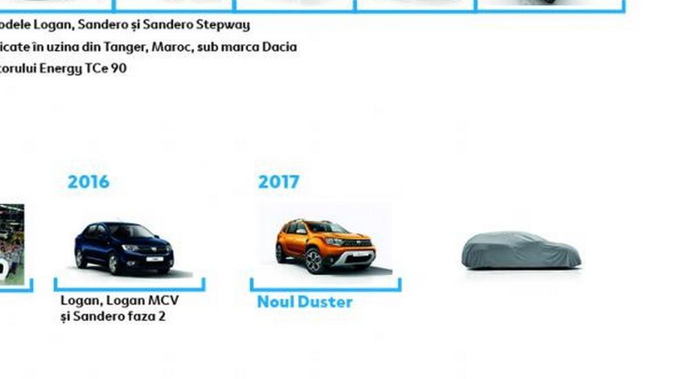У марки Dacia появится новая модель 2