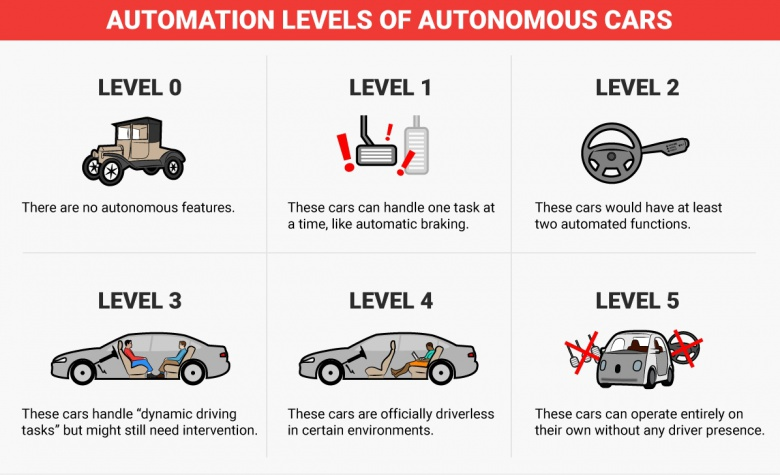 Toyota призывает привести беспилотные автомобили к единым стандартам 1