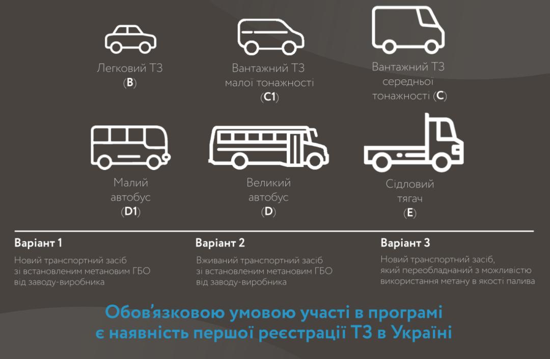 Автомобили с ГБО: украинским водителям компенсируют часть затрат на покупку 1