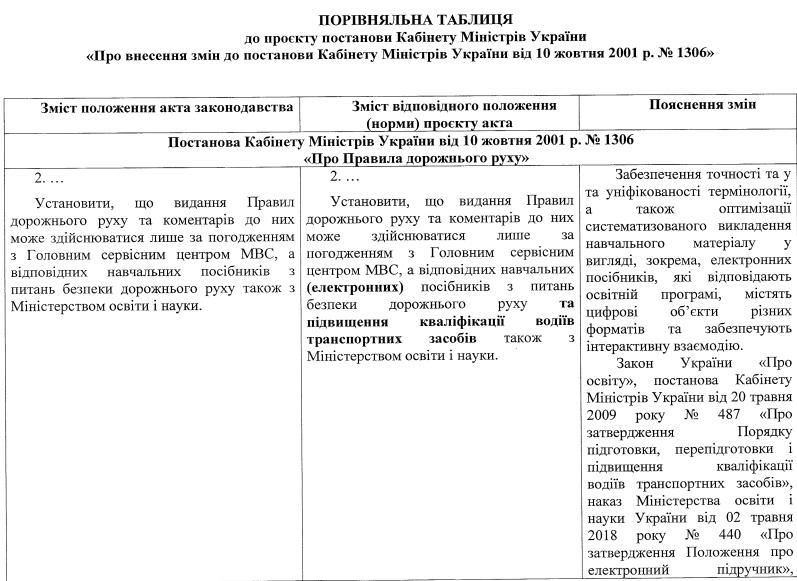 Кабмин одобрил обновления в правилах дорожного движения в Украине: все изменения в подробностях 1