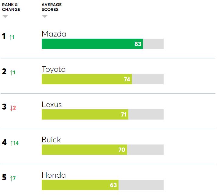 Mazda возглавила рейтинг самых надежных автомобилей оставив позади Toyota и Lexus 1