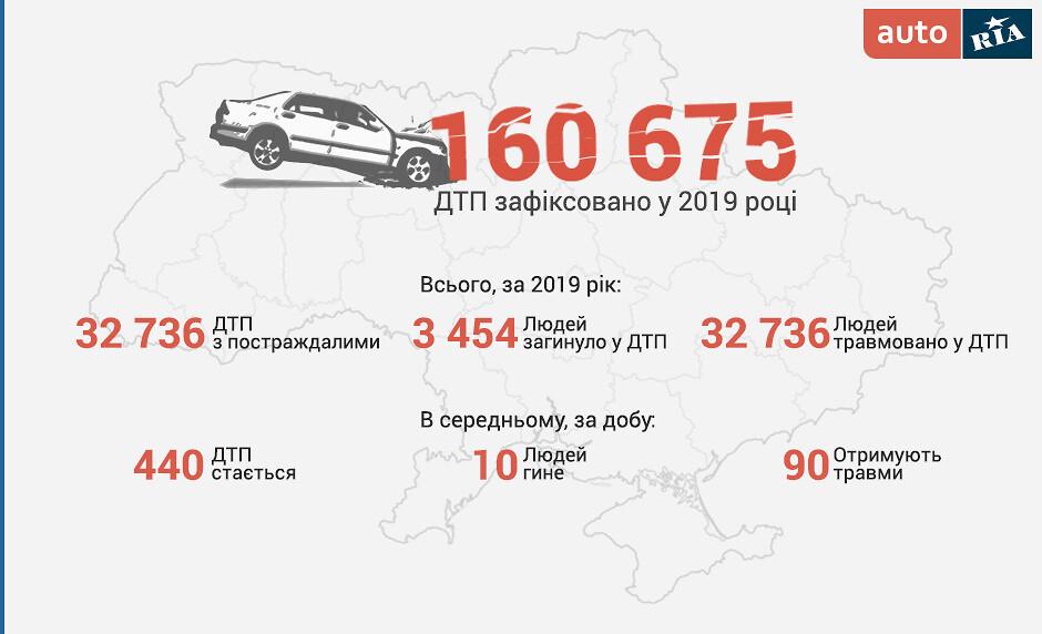 В МВД назвали главную причину ДТП в Украине 1
