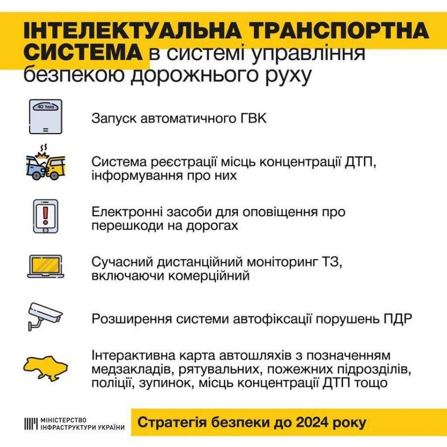 Диджитализация украинских дорог: чего ждать?  1