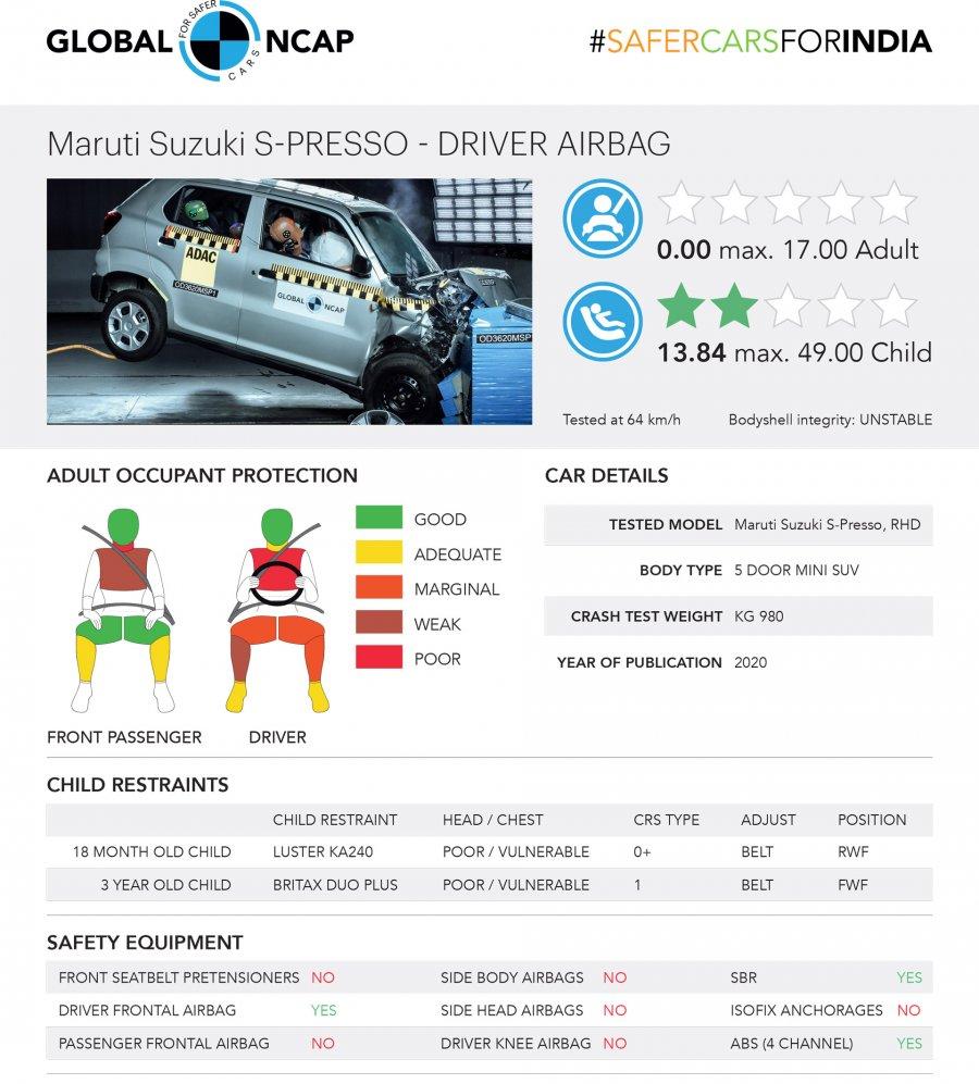 Suzuki S-Presso полностью провалил проверку на безопасность 2