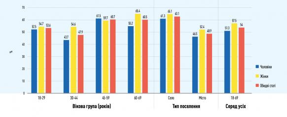 Исследование: в Украине больше половины водителей не используют ремень безопасности  1