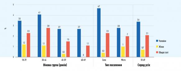 Исследование: в Украине больше половины водителей не используют ремень безопасности  4