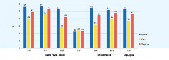 Исследование: в Украине больше половины водителей не используют ремень безопасности  3