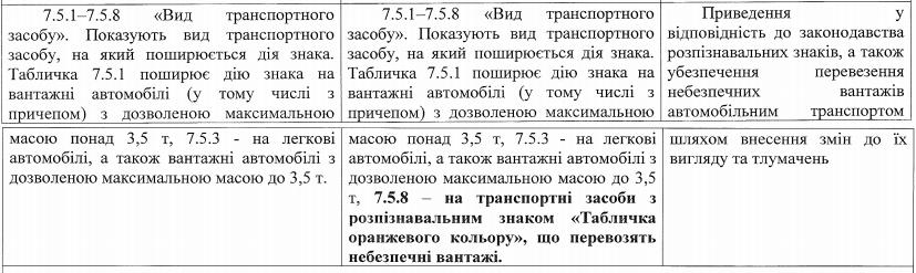 Кабмин одобрил обновления в правилах дорожного движения в Украине: все изменения в подробностях 3