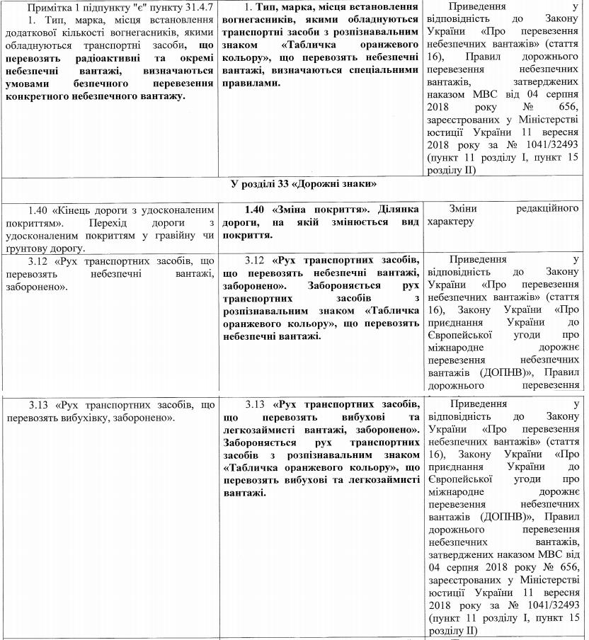 Кабмин одобрил обновления в правилах дорожного движения в Украине: все изменения в подробностях 4